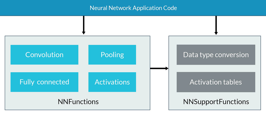 Neural Network Application Code diagram