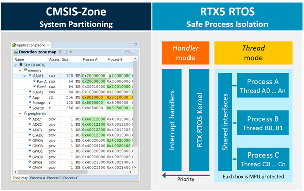 CMSIS-Zone and Keil RTX5