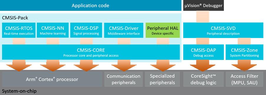 CMSIS Version 4