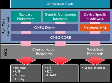 CMSIS-Driver