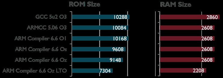 Code Size Comparison