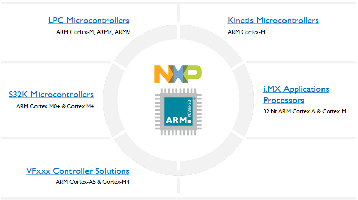 Supported NXP Devices